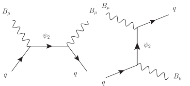 Tree-level diagrams of exchanging colored fermion