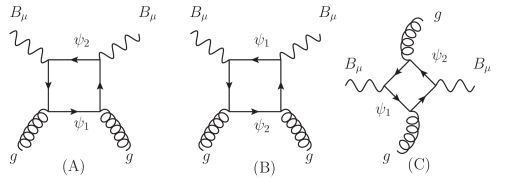 One-loop contributions to scalar-type effective coupling with gluon.