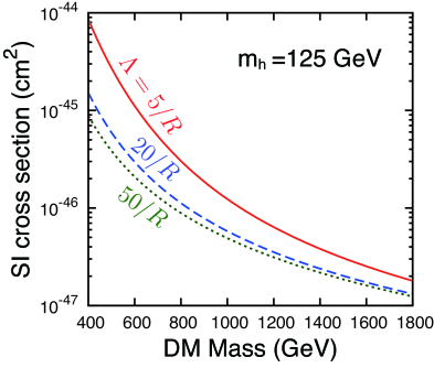 Spin-independent cross section with proton for