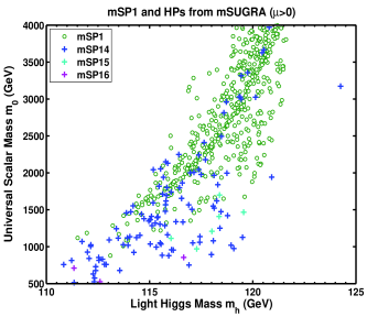 (Color Online) Left panel: mSP1 and HPs are plotted in the