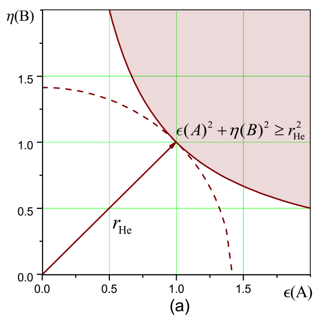 Illustration of different MDRs for the same kinds of quantum states with identical ensemble properties of