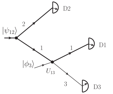 Schematic illustration of the measurement process of Theorem