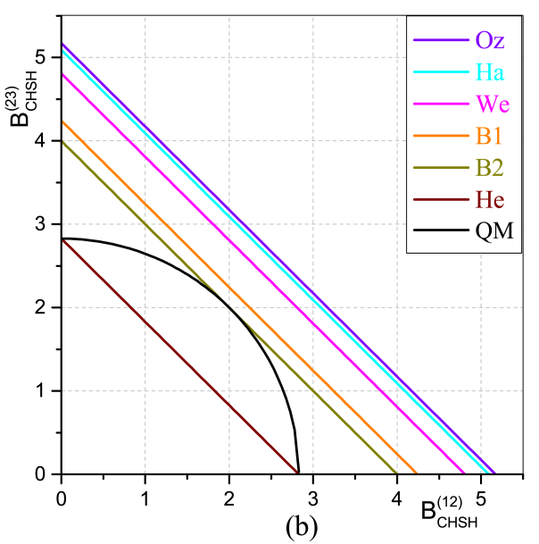 The supremum for correlation functions predicted by different MDRs. (a) The supremum imposed by different MDRs on the sum of bipartite correlation functions