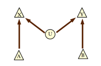 A causal graph describing a generic Bell-type experiment, in which a single source produces pairs of particles that are sent to a pair of detectors.