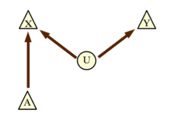 A causal graph describing a 'one-sided' Bell-type experiment. Only one measurement setting