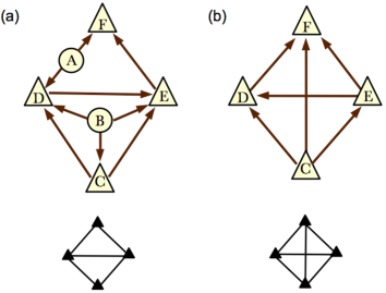 Application of the Skeleton method to graph #21 from HLP. The original GDAG and its skeleton are shown in (a). Since the graph has no observable conditional independencies, a candidate for the comparison graph