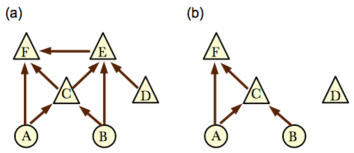 Application of the E-separation method to graph #17 from HLP. The original GDAG is shown in (a), while (b) shows the GDAG after deleting