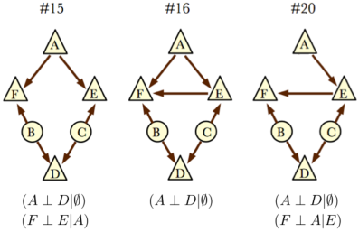 The causal graphs #15,16,20 from HLP, with observed CI relations written below. These do not satisfy HLPs' sufficient condition for uninterestingness, but they also resist Evans' sufficient criteria for interestingness. We find a probability distribution that violates the 'fine-grained' entropic inequality (