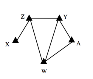 The skeleton of the graph in Fig.