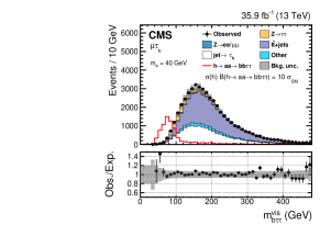 Visible invariant mass of the leptons and the leading