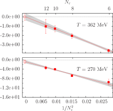 : Check of the continuum limit of the trace anomaly contribution originating from the derivative w.r.t.the untwisted quark mass