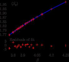 Interpolation of (
