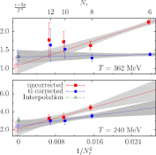 Continuum limit of the trace anomaly for three masses and for in each case two values of the temperature once with tree-level correction (blue circles and lines) and once without (red squares and lines). We compare the continuum limit results for the two extrapolations with the continuum estimate provided by the global fit Eq.(