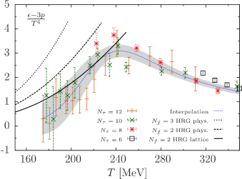 Comparison of the interaction measure in the low temperature region to the predictions of several HRG model adaptations.
