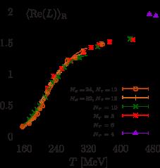 The renormalised real part of the Polyakov loop versus temperature.
