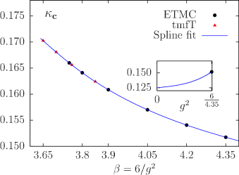 : The dependence of the critical hopping parameter