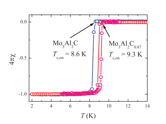 Zero-field-cooled magnetization curves for Mo