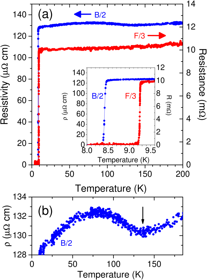 (a) Resistivity of the crystal B/2 (blue circles, left-hand vertical axis) and resistance of the crystal F/3 (red circles, right vertical axis) as a function of temperature up to 200 K. Inset: detail of the superconducting transitions. (b) Magnification of the normal-state resistivity of B/2 showing a clear minimum around 130 K.