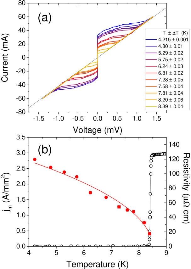 (a) I-V characteristics of the B/2 crystal, as a function of temperature. (b) Red solid circles: values of the pseudocritical current
