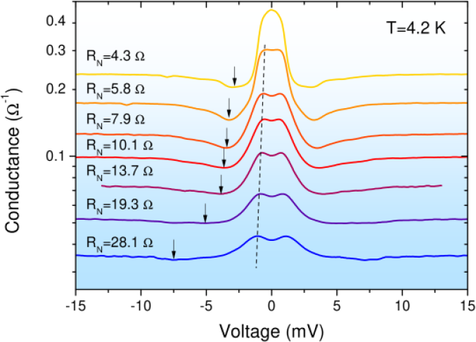 Differential conductance curves of a Mo