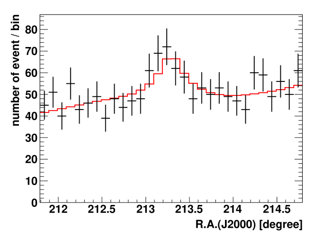 Observed counts profile of