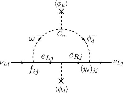 The one-loop diagram relevant to the neutrino mass matrix with the C-term