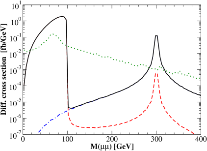 The invariant mass distribution of the same-sign dilepton event. The benchmark point in Eq.(