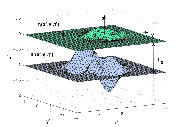 Sketch of the fluid domain