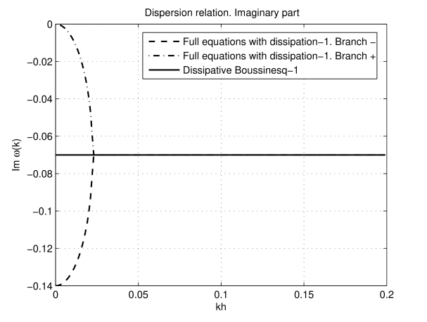 Dissipation model I. Imaginary part of the frequency.
