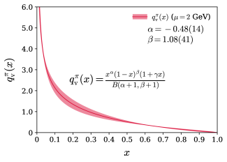 The pion valence distribution obtained from the fit in Eq.(
