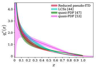 Comparison of the pion valence
