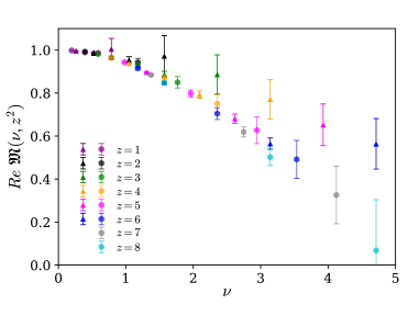 Real component of the reduced pseudo-ITD obtained from ensembles
