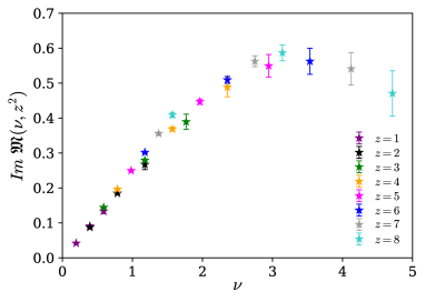 Imaginary component of the reduced pseudo-ITD obtained from the ensemble