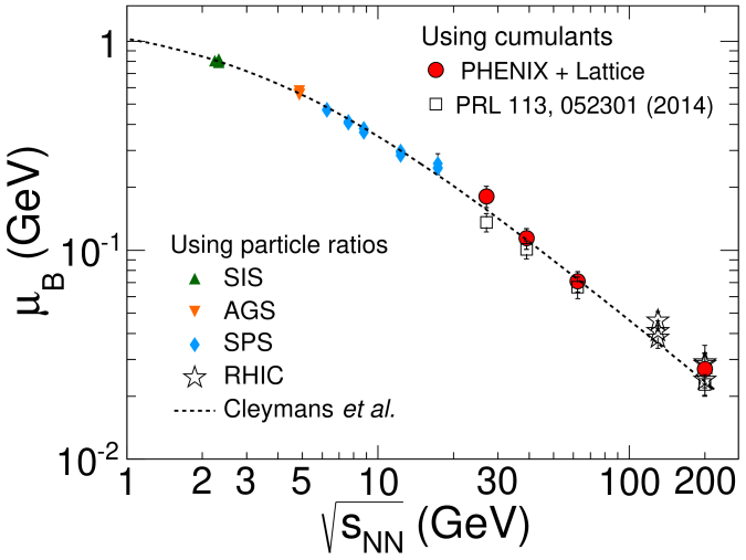 (Color online). The energy dependence of the chemical freeze-out parameter