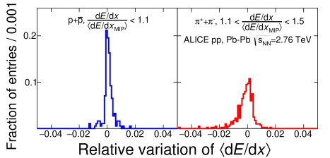 (Color online) Upper figure: Relative variation of the width parameterizations with respect to the measured values in different