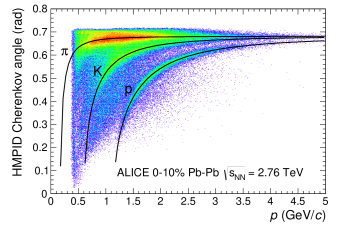 Cherenkov angle measured in the HMPID as a function of the momentum