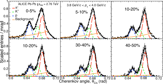 (Color online) Distributions of the Cherenkov angle measured in the HMPID for positive tracks having