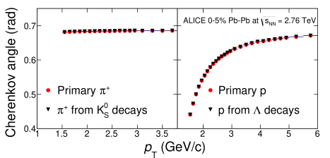 (Color online) Comparison of the mean Cherenkov angle values obtained by the three-Gaussian fitting procedure and those evaluated from the V