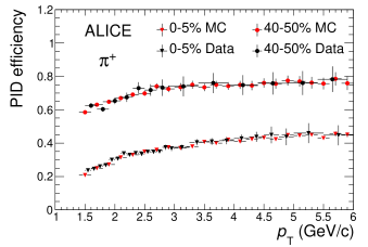 (Color online) Identification efficiency for pions (upper panel) and protons (lower panel) selected exploiting V
