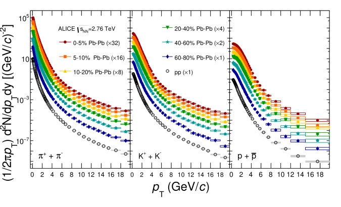 (Color online). Transverse momentum spectra of charged pions (left panel), kaons (middle panel), and (anti)protons (right panel) measured in Pb–Pb and