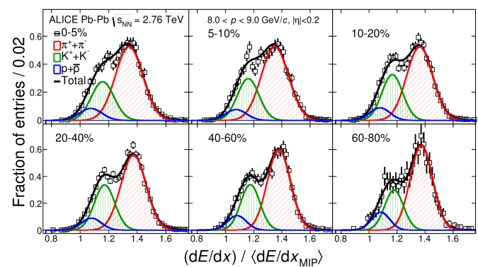 (Color online) Four-Gaussian fits (line) to the