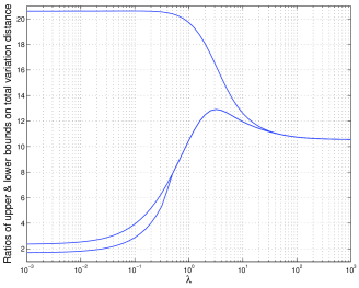 The figure presents curves that correspond to ratios of upper and lower bounds on the total variation distance between the sum of independent Bernoulli random variables and the Poisson distribution with the same mean