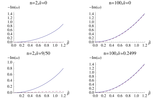 Imaginary part of QNM frequency as a function of