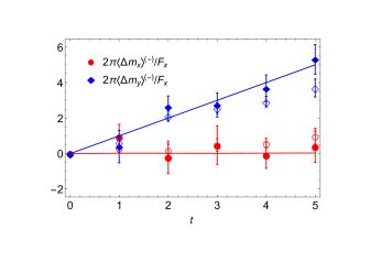 Band-averaged wavepacket displacements in the