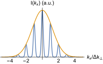 Comparison between the intensity distribution