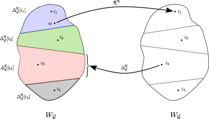 A schematic illustration of the actions of the walk reduction operator