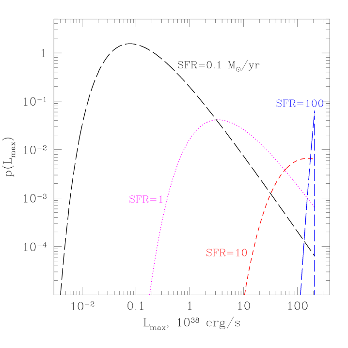 The probability distribution of the luminosity of the brightest HMXB source for different values of the star formation rate, computed from eq.(