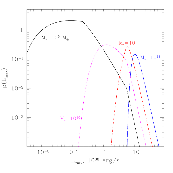 Probability distribution for the luminosity of the brightest LMXB for different values of the stellar mass, computed from eq.(