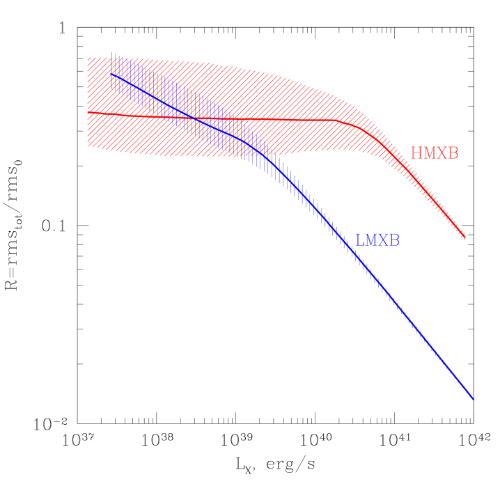 Comparison of variability of low and high mass X-ray binaries. Dependence of the ratio
