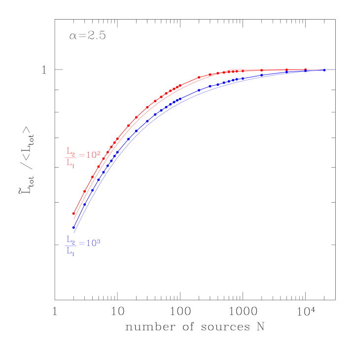 The ratio of the most probable value of the total luminosity